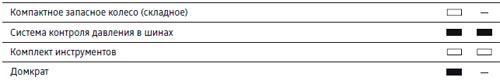 Вырезка из списка комплектаций Audi Q5 рейсталинг 2013