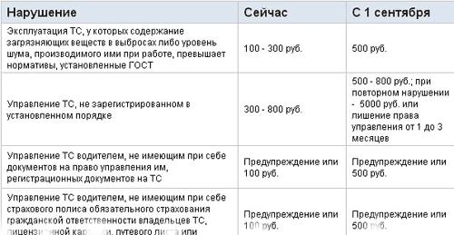 Нарушение ПДД и штрафы с 1-го сентября